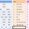 Phân tích kết quả xổ số miền bắc chính xác ngày 14/11