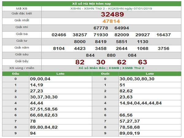 Phân tích cặp lô đẹp trong xổ số miền bắc ngày 28/01 từ chuyên gia