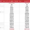Tổng hợp kết quả xổ số miền trung ngày 07/03 từ các chuyên gia