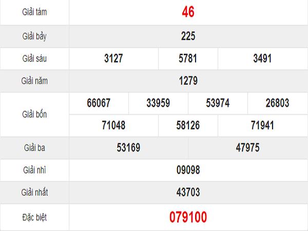 Quay thử kết quả xổ số miền Nam tỉnh Đồng Nai thứ 4: