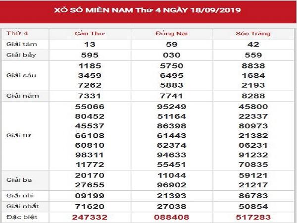 Phân tích XSMN 25-9-2019 siêu nhanh - Phân tích XSMN 25-9-2019 hôm nay. Soi cầu XSMN đài XSDN XSCT XSST xổ số miền Nam hôm nay thứ 4 - Phân tích thống kê