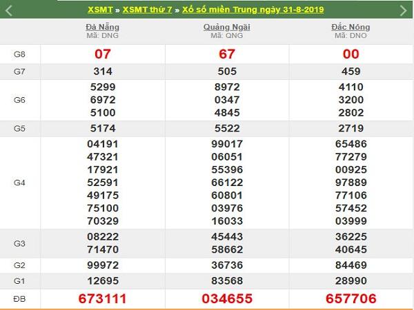 Phân tích tổng hợp cặp lô đẹp ngày 07/09 chuẩn