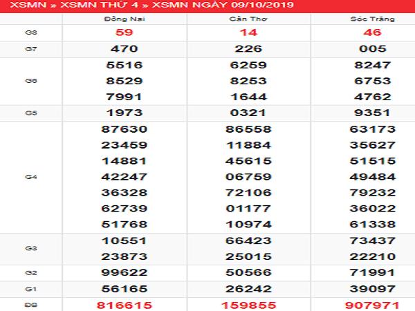 Dự đoán con số may mắn kqxsmn ngày 16/10 xác suất trúng lớn
