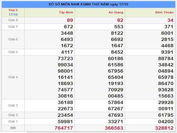 Dự đoán cặp số đẹp kqxsmn ngày 24/10 xác suất trúng lớn