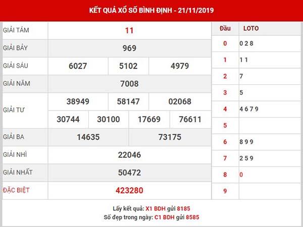 Dự đoán XS Bình Định thứ 5 ngày 28-11-2019