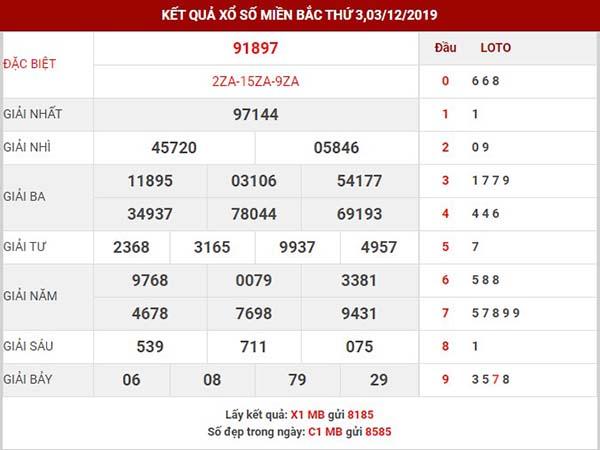 Dự đoán kết quả xsmb thứ 4 ngày 04-12-2019