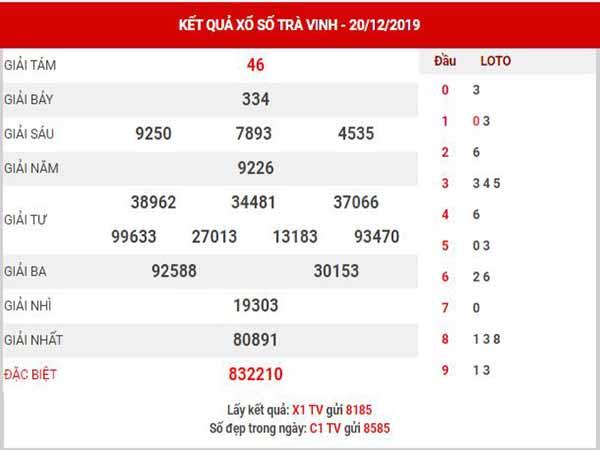 Dự đoán XSTV ngày 27/12/2019