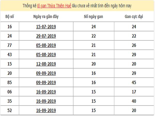 thong-ke-lo-gan-hue-6-1-2020-min