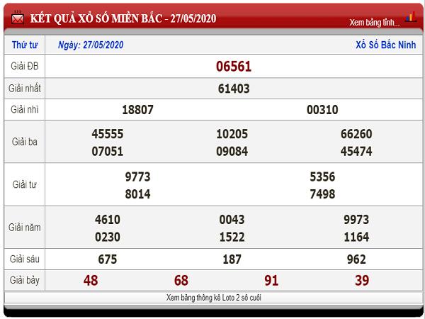 Soi cầu bạch thủ KQXSMB- xổ số miền bắc ngày 28/05 chuẩn xác