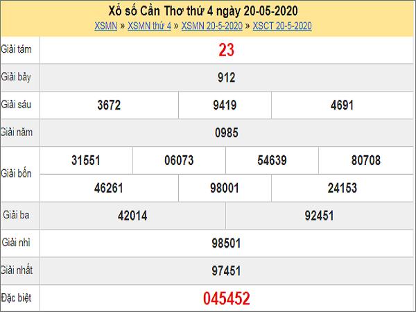 Phân tích XSCT 27/5/2020