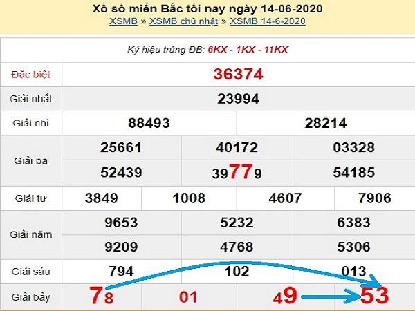 Thống kê KQXSMB- xổ số miền bắc thứ 2 ngày 15/06 của các chuyên gia