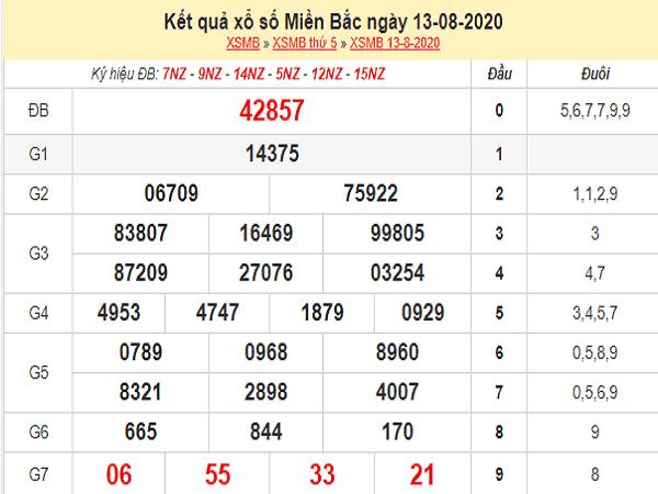Soi cầu KQXSMB- xổ số miền bắc thứ 6 ngày 14/08 chuẩn xác