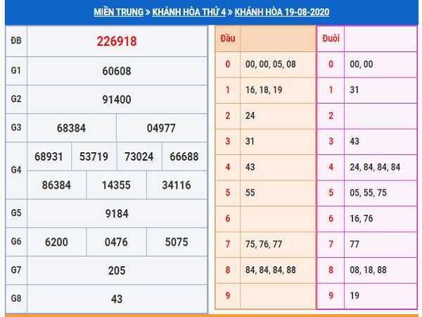 Soi cầu KQXSKH- xổ số khánh hòa ngày 26/08 tỷ lệ trúng cao