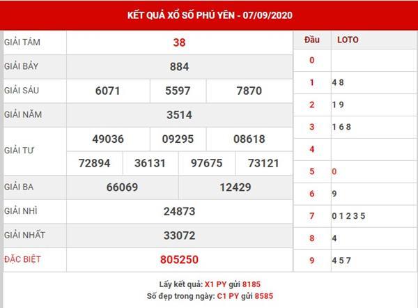 Thống kê sổ xố Phú Yên thứ 2 ngày 14-9-2020