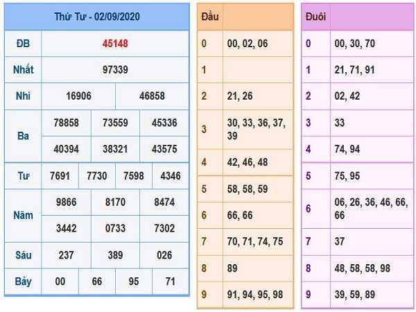 Thống kê KQXSMB- xổ số miền bắc ngày 03/09/2020 chi tiết