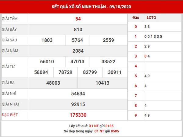 Thống kê SX Ninh Thuận thứ 6 ngày 16-10-2020