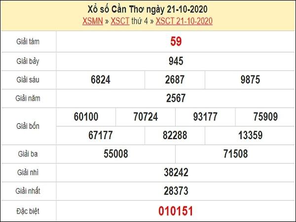 Dự đoán XSCT 28/10/2020
