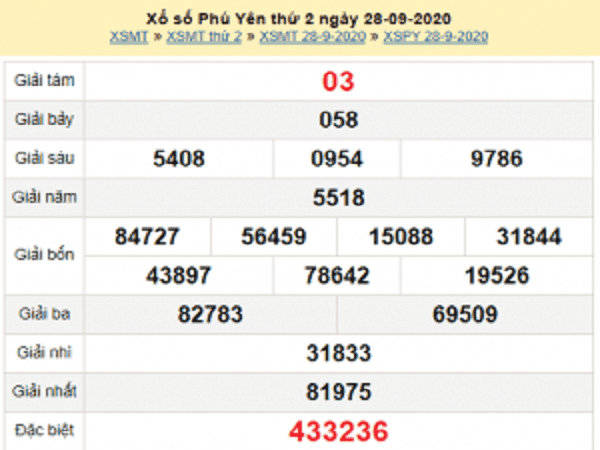 Soi cầu KQXSPY ngày 05/10/2020- xổ số phú yên hôm nay
