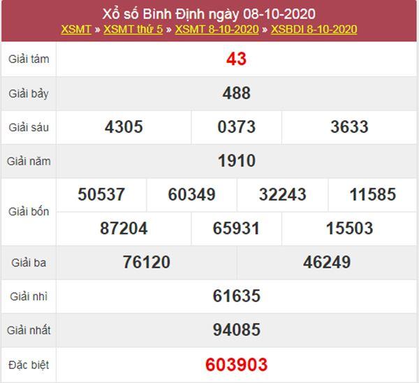 Thống kê XSBDI 15/10/2020 chốt lô VIP Bình Định thứ 5