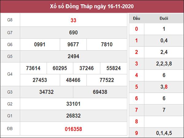 Nhận định KQXSDT ngày 23/11/2020- xổ số đồng tháp