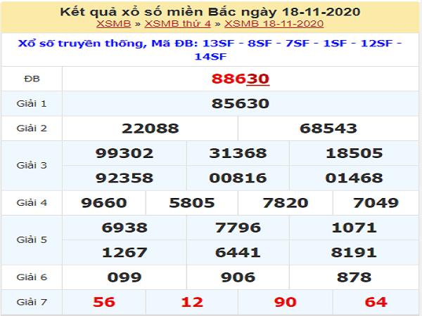 Phân tích XSMB ngày 19/11/2020- xổ số miền bắc hôm nay