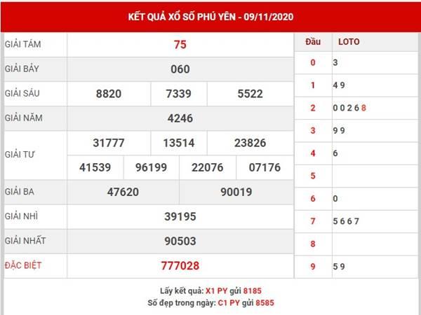 Thống kê kết quả XS Phú Yên thứ 2 ngày 16/11/2020