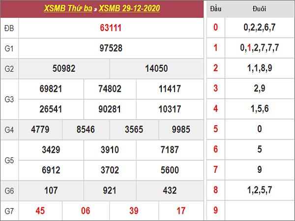 Thống kê KQXSMB ngày 30/12/2020- xổ số miền bắc chi tiết