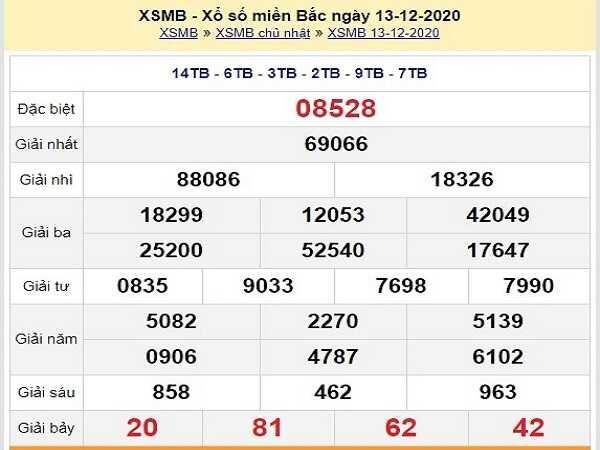 Dự đoán xổ số miền bắc ngày 14/12/2020 chuẩn