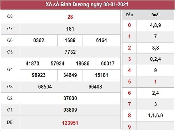 Phân tích XSBD 15/1/2021