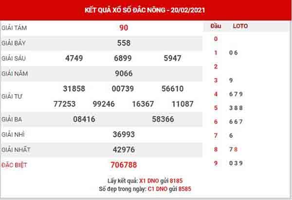 Thống kê XSDNO ngày 27/2/2021