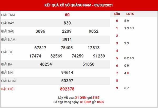 Thống kê XSQNM ngày 16/3/2021