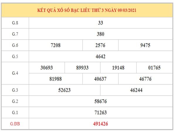 Nhận định KQXSBL ngày 16/3/2021 dựa trên kết quả kỳ trước