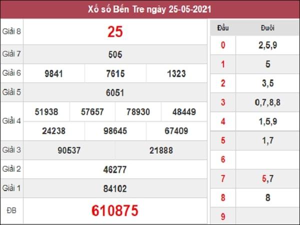 Phân tích  XSBT 1/6/2021