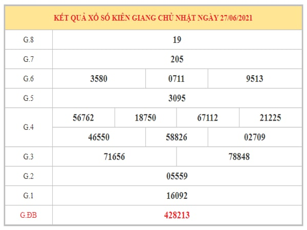 Thống kê KQXSKG ngày 4/7/2021 dựa trên kết quả kì trước