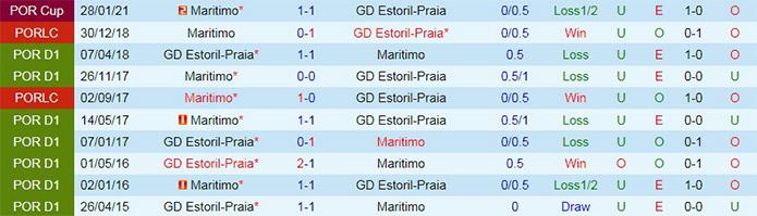Tỷ lệ kèo bóng đá giữa Estoril vs Maritimo