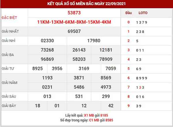 Dự đoán XSMB ngày 23/9/2021 - Dự đoán KQ XS miền Bắc thứ 5