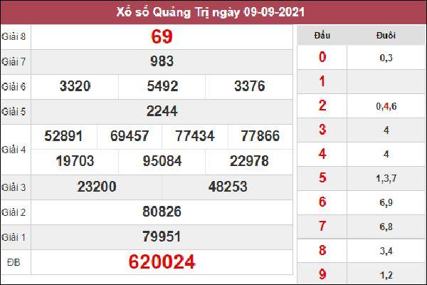 Nhận định KQXSQT 16/9/2021 thứ 5 dự đoán siêu chuẩn